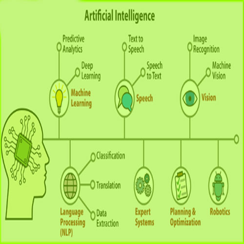 Artificial intelligence definition